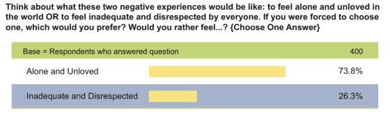the respect principle survey results